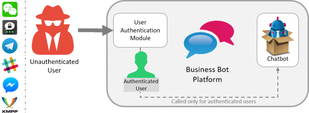 BBP: User Authentication