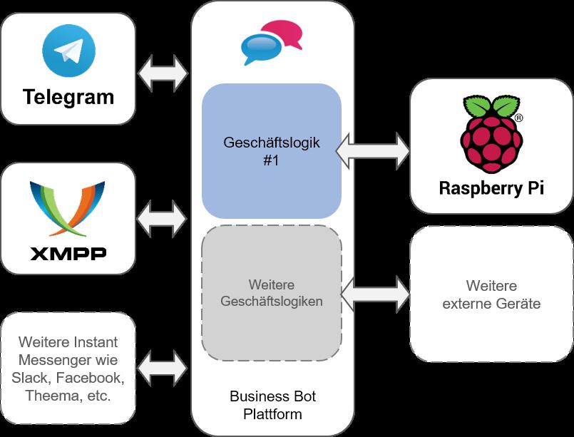 Business Bot Plattform und Raspberry Pi Überblick