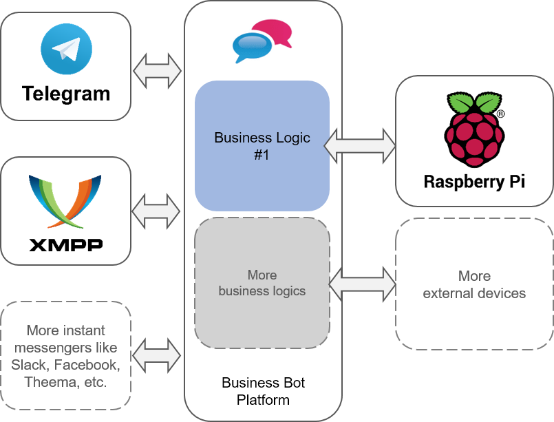 BBP and Raspberry Pi Overview